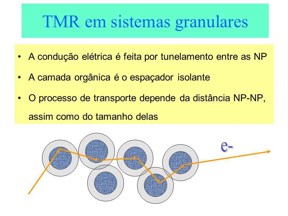 TMR em sistemas granulares A condução elétrica é feita por tunelamento entre as NP A camada orgânica é o espaçador isolante O processo de transporte d