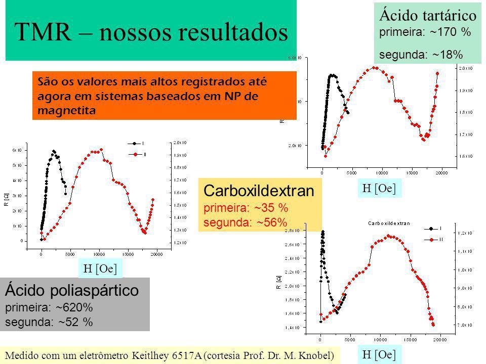 TMR – nossos resultados Ácido poliaspártico primeira: ~620% segunda: ~52 % Ácido tartárico primeira: ~170 % segunda: ~18% Carboxildextran primeira: ~3
