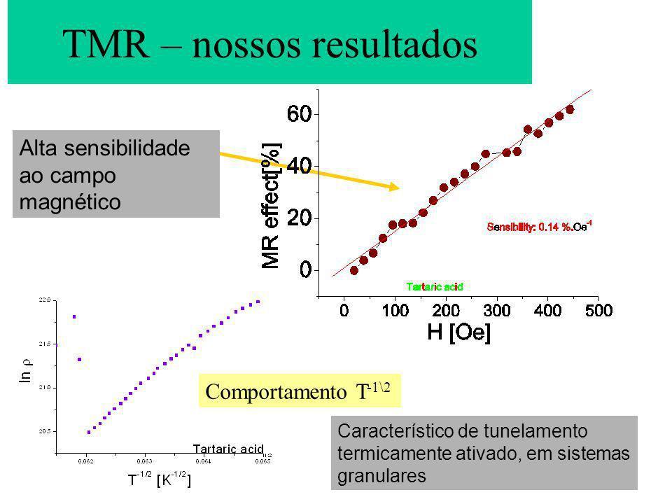 Alta sensibilidade ao campo magnético TMR – nossos resultados Comportamento T -1\2 Característico de tunelamento termicamente ativado, em sistemas gra