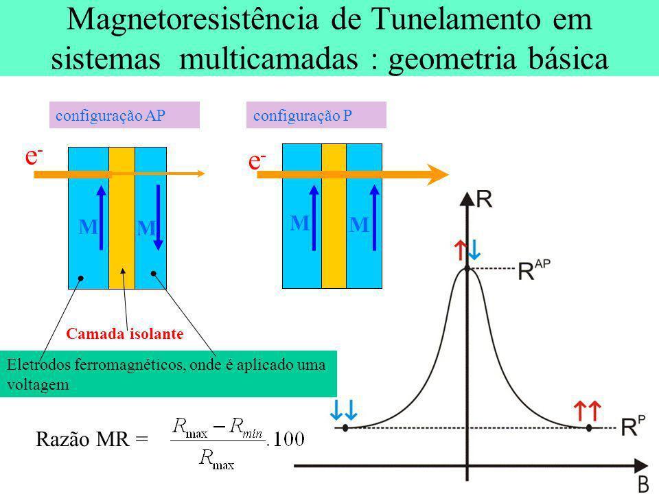 Magnetoresistência de Tunelamento em sistemas multicamadas : geometria básica Eletrodos ferromagnéticos, onde é aplicado uma voltagem configuração P M