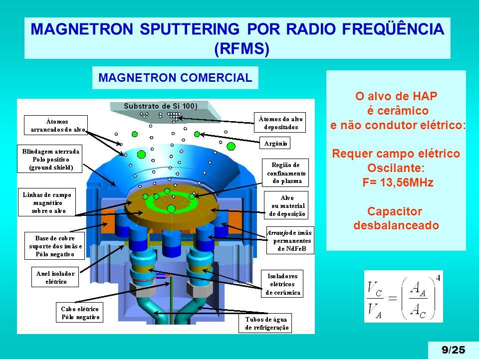 MAGNETRON SPUTTERING POR RADIO FREQÜÊNCIA (RFMS) MAGNETRON COMERCIAL O alvo de HAP é cerâmico e não condutor elétrico: Requer campo elétrico Oscilante