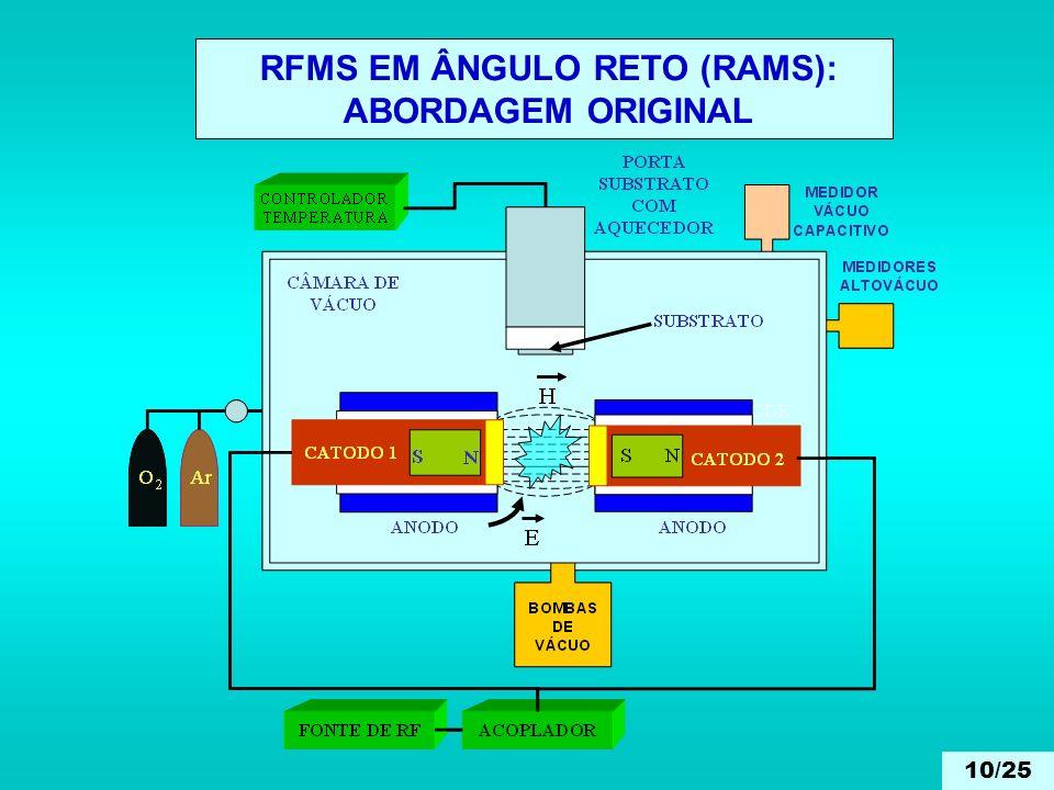 RFMS EM ÂNGULO RETO (RAMS): ABORDAGEM ORIGINAL 10/25