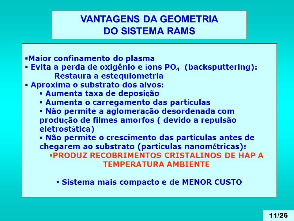 VANTAGENS DA GEOMETRIA DO SISTEMA RAMS Maior confinamento do plasma Evita a perda de oxigênio e í ons PO 4 - (backsputtering): Restaura a estequiometr