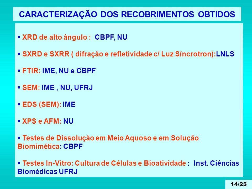 XRD de alto ângulo : CBPF, NU SXRD e SXRR ( difração e refletividade c/ Luz Síncrotron):LNLS FTIR: IME, NU e CBPF SEM: IME, NU, UFRJ EDS (SEM): IME XP