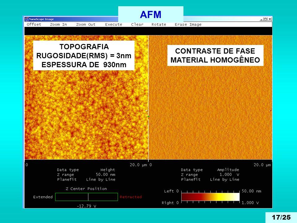 AFM TOPOGRAFIA RUGOSIDADE(RMS) = 3nm ESPESSURA DE 930nm CONTRASTE DE FASE MATERIAL HOMOGÊNEO 17/25