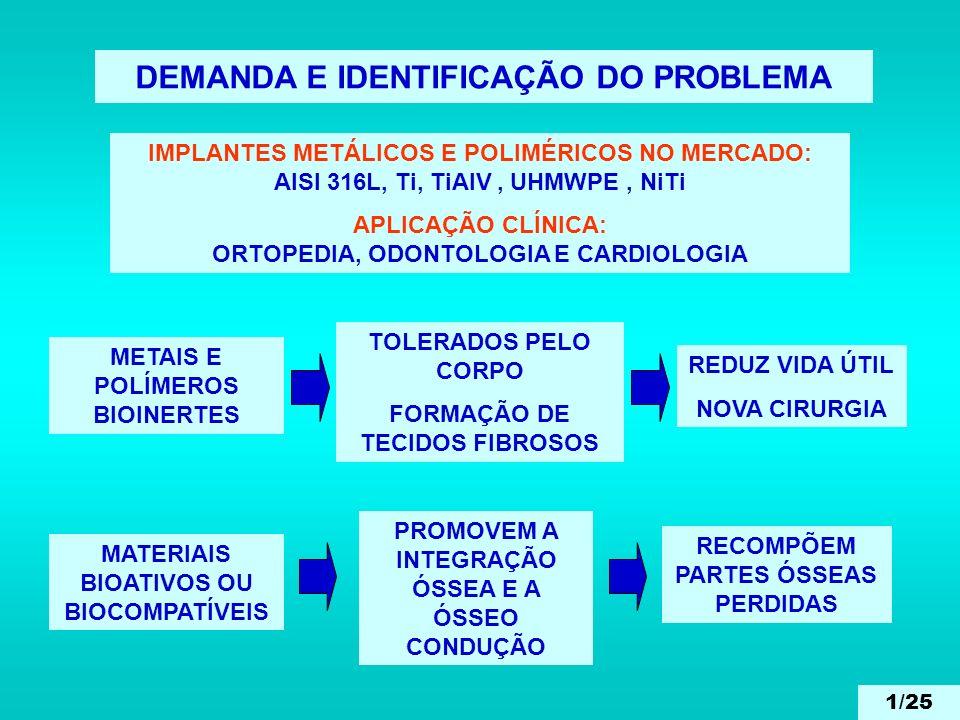 DEMANDA E IDENTIFICAÇÃO DO PROBLEMA IMPLANTES METÁLICOS E POLIMÉRICOS NO MERCADO: AISI 316L, Ti, TiAlV, UHMWPE, NiTi APLICAÇÃO CLÍNICA: ORTOPEDIA, ODO