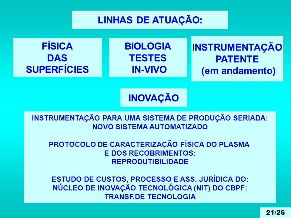 LINHAS DE ATUAÇÃO: BIOLOGIA TESTES IN-VIVO INSTRUMENTAÇÃO PATENTE (em andamento) INOVAÇÃO INSTRUMENTAÇÃO PARA UMA SISTEMA DE PRODUÇÃO SERIADA: NOVO SI