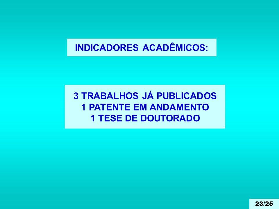INDICADORES ACADÊMICOS: 3 TRABALHOS JÁ PUBLICADOS 1 PATENTE EM ANDAMENTO 1 TESE DE DOUTORADO 23/25