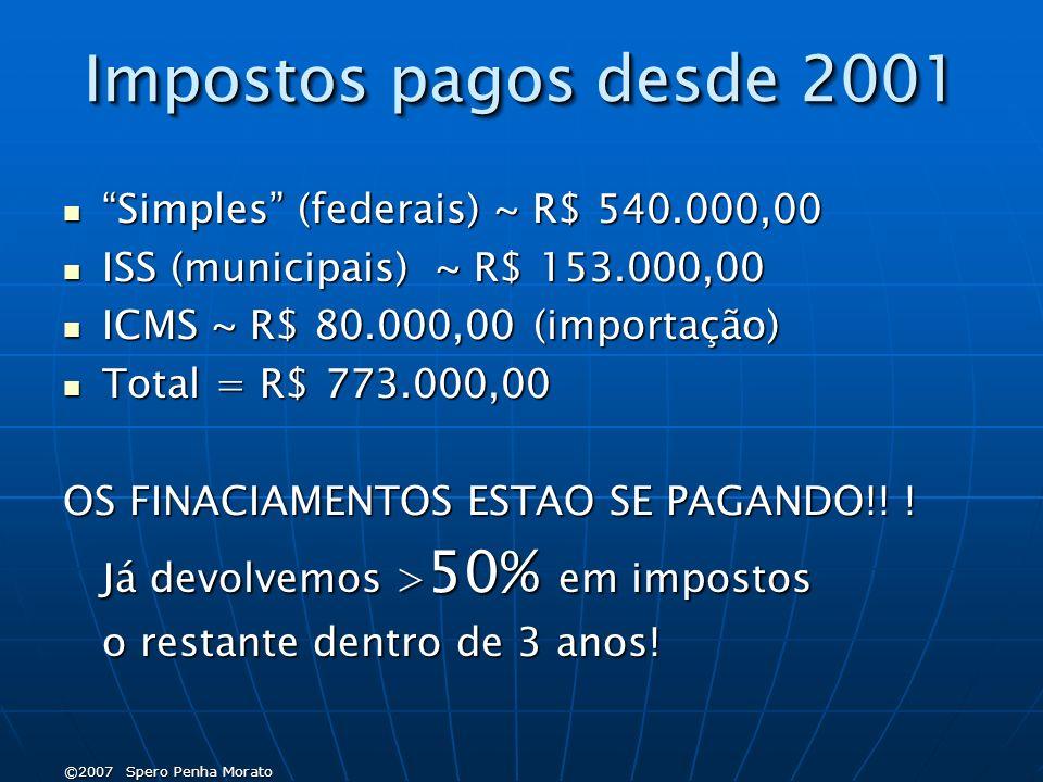 ©2007 Spero Penha Morato Impostos pagos desde 2001 Simples (federais) ~ R$ 540.000,00 Simples (federais) ~ R$ 540.000,00 ISS (municipais) ~ R$ 153.000,00 ISS (municipais) ~ R$ 153.000,00 ICMS ~ R$ 80.000,00 (importação) ICMS ~ R$ 80.000,00 (importação) Total = R$ 773.000,00 Total = R$ 773.000,00 OS FINACIAMENTOS ESTAO SE PAGANDO!.
