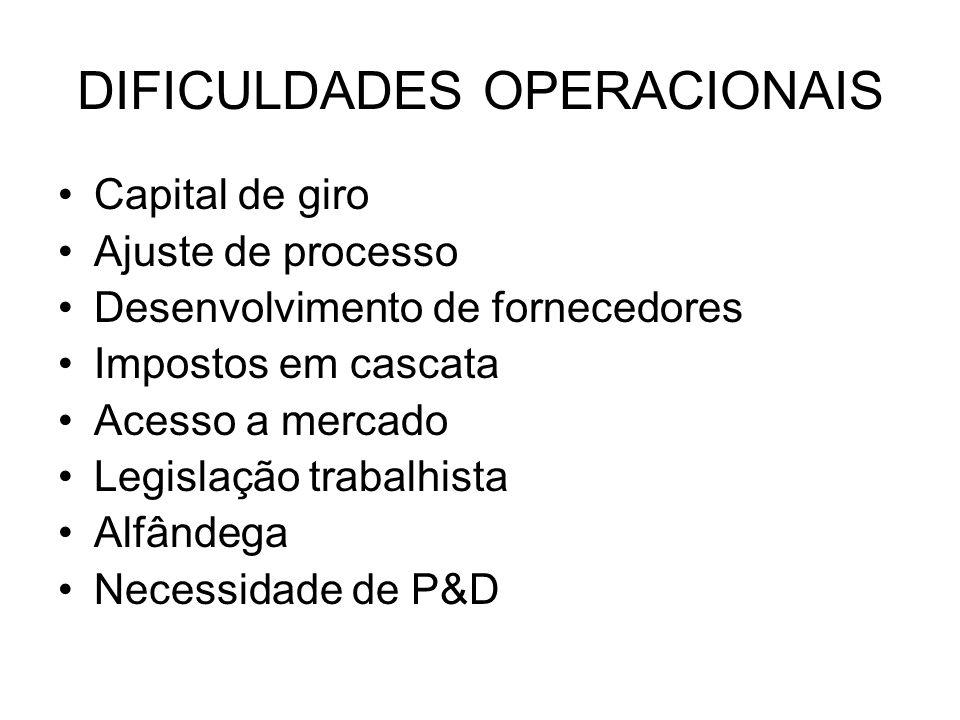 DIFICULDADES OPERACIONAIS Capital de giro Ajuste de processo Desenvolvimento de fornecedores Impostos em cascata Acesso a mercado Legislação trabalhis