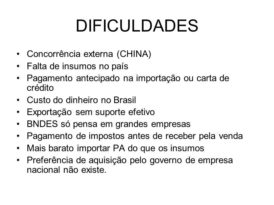 DIFICULDADES Concorrência externa (CHINA) Falta de insumos no país Pagamento antecipado na importação ou carta de crédito Custo do dinheiro no Brasil