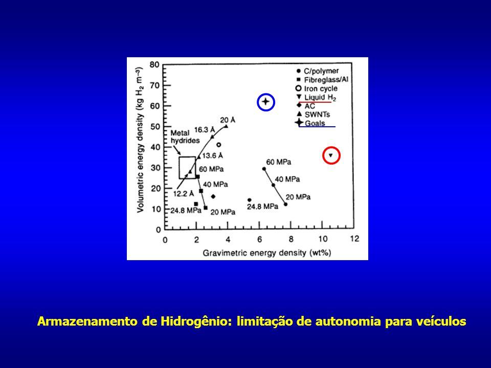 Armazenamento de Hidrogênio: limitação de autonomia para veículos