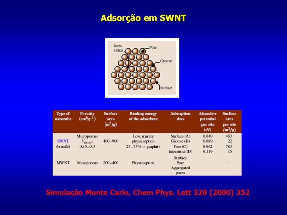 Adsorção em SWNT Simulação Monte Carlo, Chem Phys. Lett 320 (2000) 352