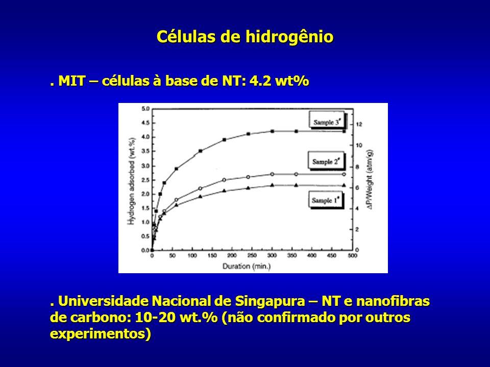 Células de hidrogênio. MIT – células à base de NT: 4.2 wt%. Universidade Nacional de Singapura – NT e nanofibras de carbono: 10-20 wt.% (não confirmad