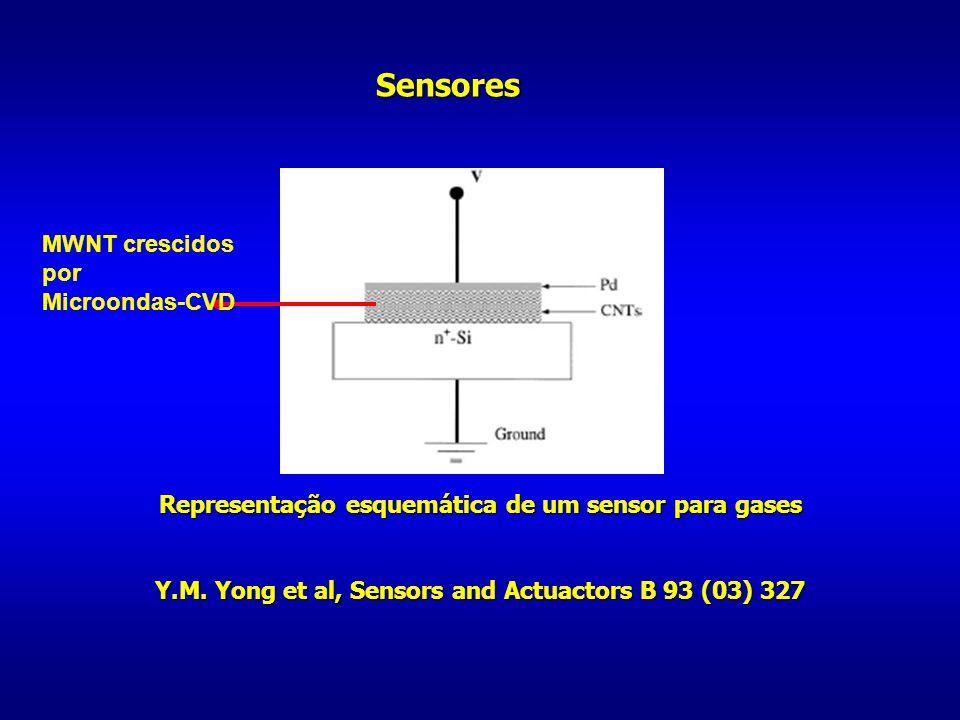 Sensores Representação esquemática de um sensor para gases Y.M. Yong et al, Sensors and Actuactors B 93 (03) 327 MWNT crescidos por Microondas-CVD