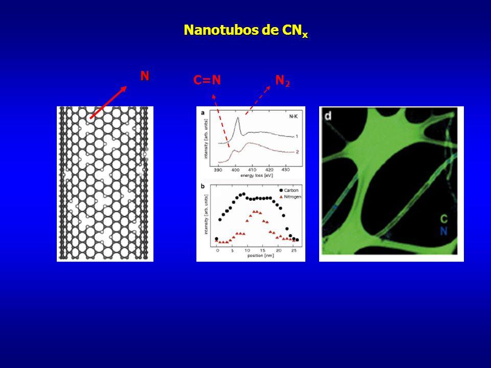N Nanotubos de CN x N2N2 C=N