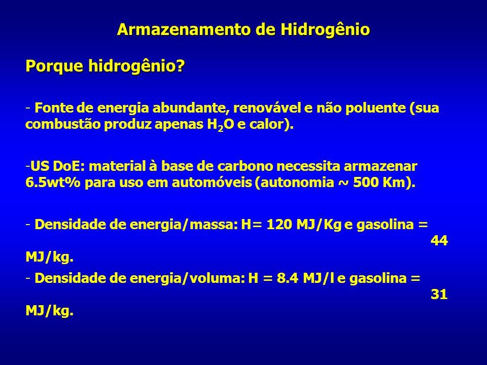 Armazenamento de Hidrogênio Porque hidrogênio? - Fonte de energia abundante, renovável e não poluente (sua combustão produz apenas H 2 O e calor). -US