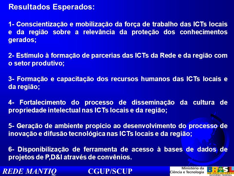 REDE MANTIQ CGUP/SCUP Resultados Esperados: 1- Conscientização e mobilização da força de trabalho das ICTs locais e da região sobre a relevância da proteção dos conhecimentos gerados; 2- Estímulo à formação de parcerias das ICTs da Rede e da região com o setor produtivo; 3- Formação e capacitação dos recursos humanos das ICTs locais e da região; 4- Fortalecimento do processo de disseminação da cultura de propriedade intelectual nas ICTs locais e da região; 5- Geração de ambiente propício ao desenvolvimento do processo de inovação e difusão tecnológica nas ICTs locais e da região; 6- Disponibilização de ferramenta de acesso à bases de dados de projetos de P,D&I através de convênios.