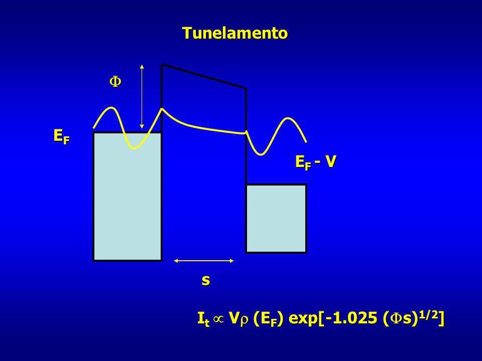 Resolução atômica real I t V (E F ) exp[- ( s) 1/2 ] I t V (E F ) exp[- ( s) 1/2 ] Distância ponta-superfície: 0.3 - 1nm tensão de operação: 10 mV - 1V corrente: 0.2 – 10 nA variação na distância de 0.1 nm (raio atômico) corrente varia fator 2 resolução lateral depende do raio da ponta de prova: raio ~10 nm resolução lateral depende do raio da ponta de prova: raio ~10 nm Implica em resolução lateral de ~ 2 nm