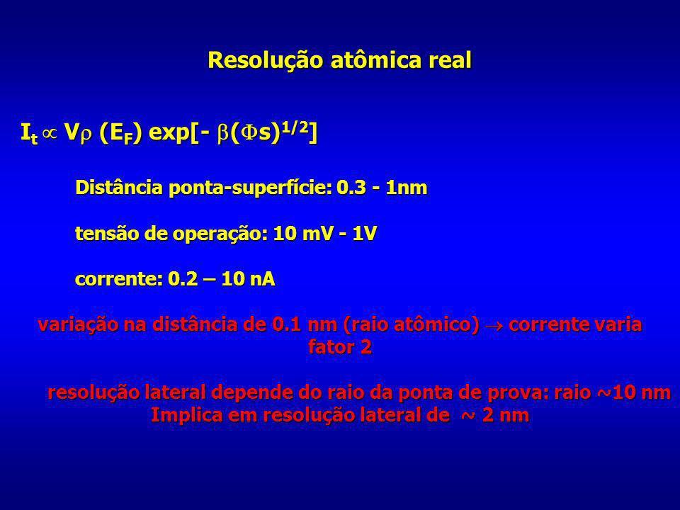 Resolução atômica real I t V (E F ) exp[- ( s) 1/2 ] I t V (E F ) exp[- ( s) 1/2 ] Distância ponta-superfície: 0.3 - 1nm tensão de operação: 10 mV - 1