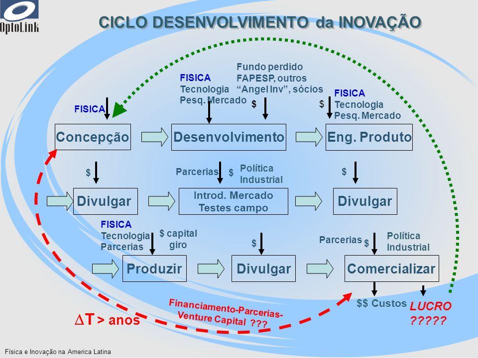 Física e Inovação na America Latina Concepção FISICA Divulgar $ LUCRO ????? $$ Custos Divulgar $ Produzir $ capital giro FISICA Tecnologia Parcerias D