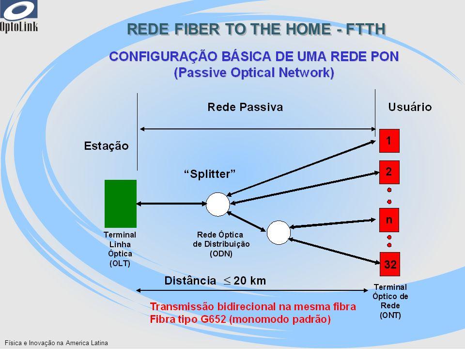 Física e Inovação na America Latina REDE FIBER TO THE HOME – FTTH Triple Play – Voz, Dados, Video REDE FIBER TO THE HOME – FTTH Triple Play – Voz, Dados, Video