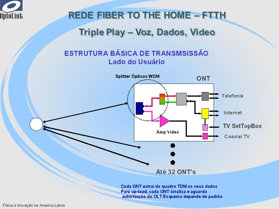 Física e Inovação na America Latina REDE FIBER TO THE HOME – FTTH Triple Play – Voz, Dados, Video REDE FIBER TO THE HOME – FTTH Triple Play – Voz, Dad