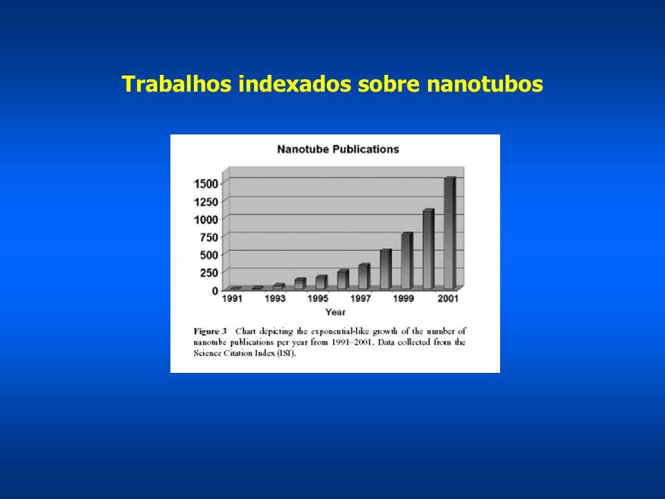 Trabalhos indexados sobre nanotubos
