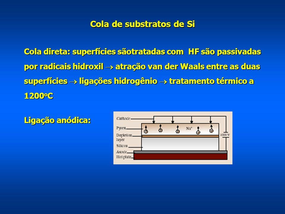Cola de substratos de Si Cola direta: superfícies sãotratadas com HF são passivadas por radicais hidroxil atração van der Waals entre as duas superfíc