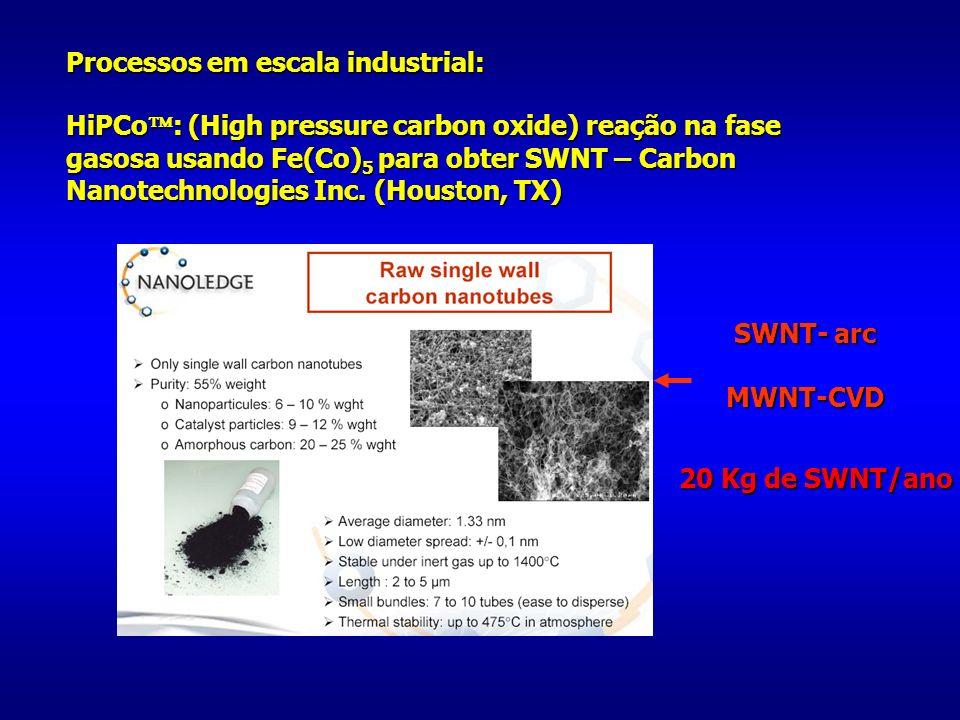 Processos em escala industrial: HiPCo : (High pressure carbon oxide) reação na fase gasosa usando Fe(Co) 5 para obter SWNT – Carbon Nanotechnologies I