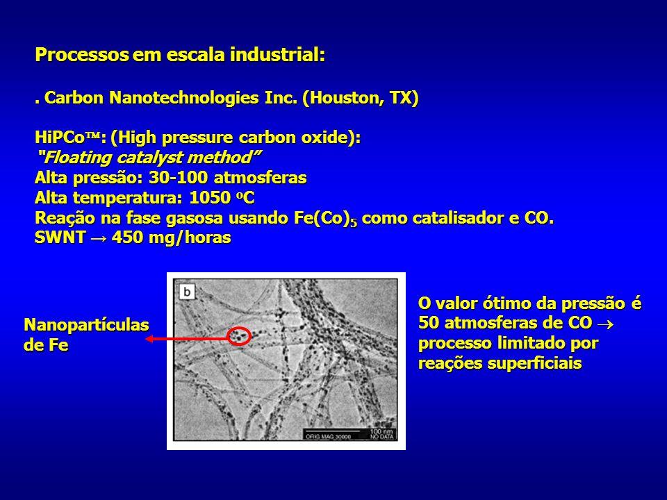 Processos em escala industrial:. Carbon Nanotechnologies Inc. (Houston, TX) HiPCo : (High pressure carbon oxide): Floating catalyst method Alta pressã