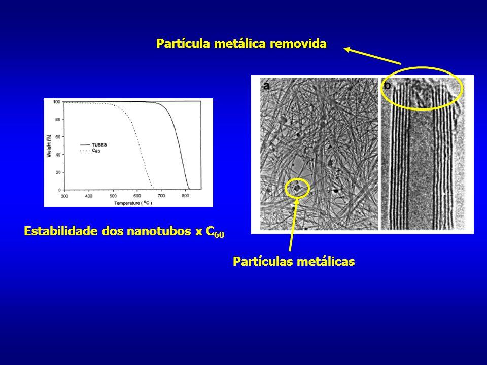 Estabilidade dos nanotubos x C 60 Partículas metálicas Partícula metálica removida