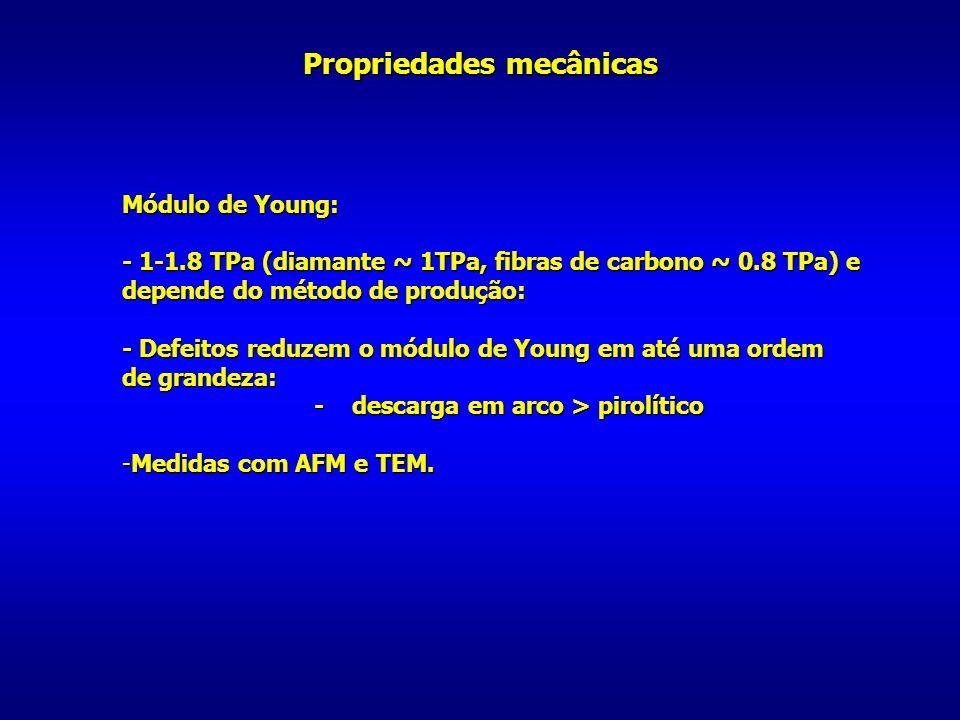 Propriedades mecânicas Módulo de Young: - 1-1.8 TPa (diamante ~ 1TPa, fibras de carbono ~ 0.8 TPa) e depende do método de produção: - Defeitos reduzem