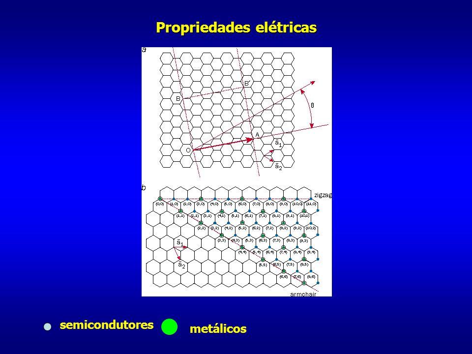 Propriedades elétricas semicondutores metálicos