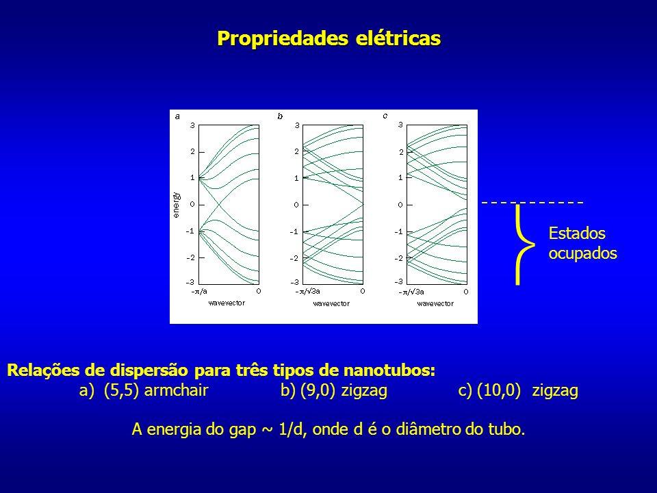 Propriedades elétricas Relações de dispersão para três tipos de nanotubos: a)(5,5) armchair b) (9,0) zigzag c) (10,0) zigzag A energia do gap ~ 1/d, o