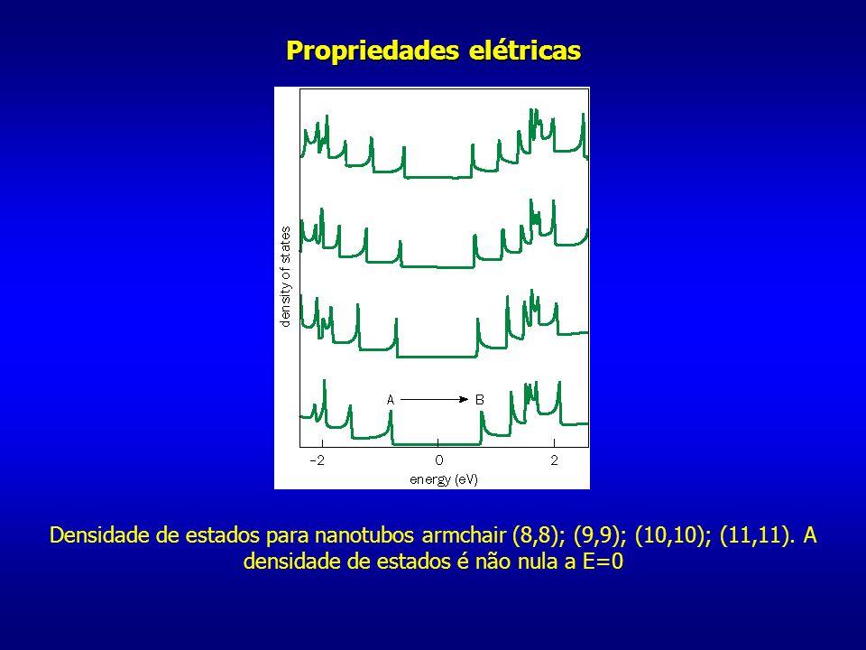 Propriedades elétricas Densidade de estados para nanotubos armchair (8,8); (9,9); (10,10); (11,11). A densidade de estados é não nula a E=0