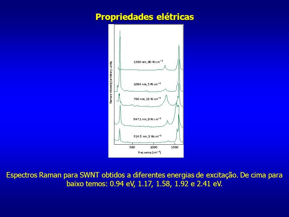 Propriedades elétricas Espectros Raman para SWNT obtidos a diferentes energias de excitação. De cima para baixo temos: 0.94 eV, 1.17, 1.58, 1.92 e 2.4