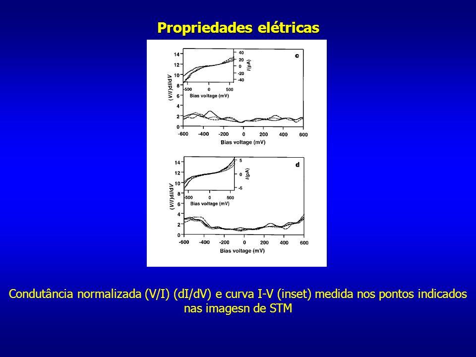 Condutância normalizada (V/I) (dI/dV) e curva I-V (inset) medida nos pontos indicados nas imagesn de STM Propriedades elétricas