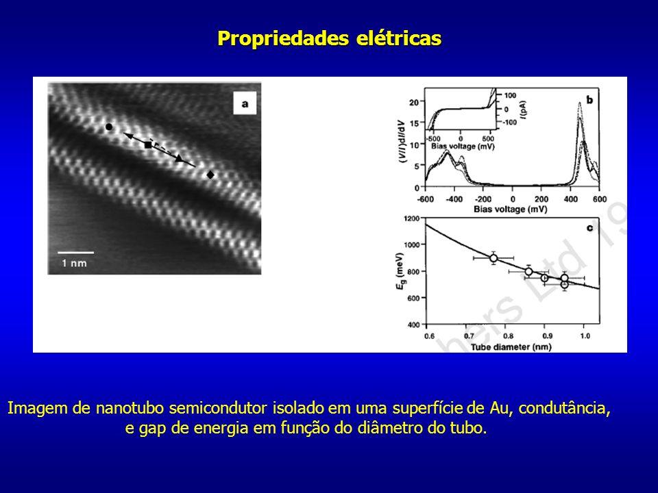 Imagem de nanotubo semicondutor isolado em uma superfície de Au, condutância, e gap de energia em função do diâmetro do tubo.
