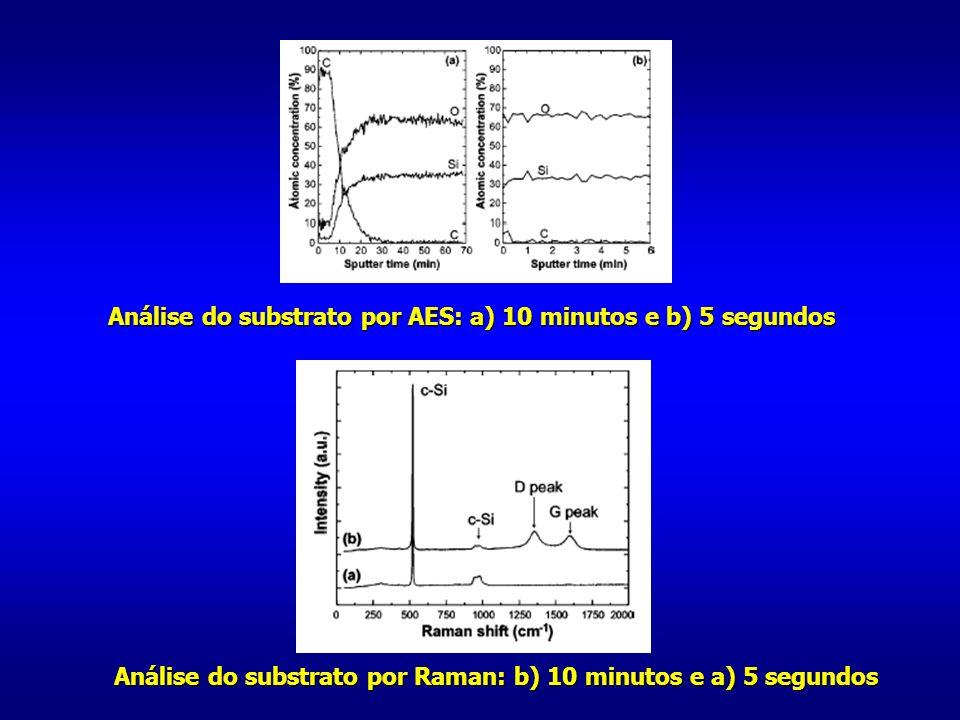 Análise do substrato por AES: a) 10 minutos e b) 5 segundos Análise do substrato por Raman: b) 10 minutos e a) 5 segundos