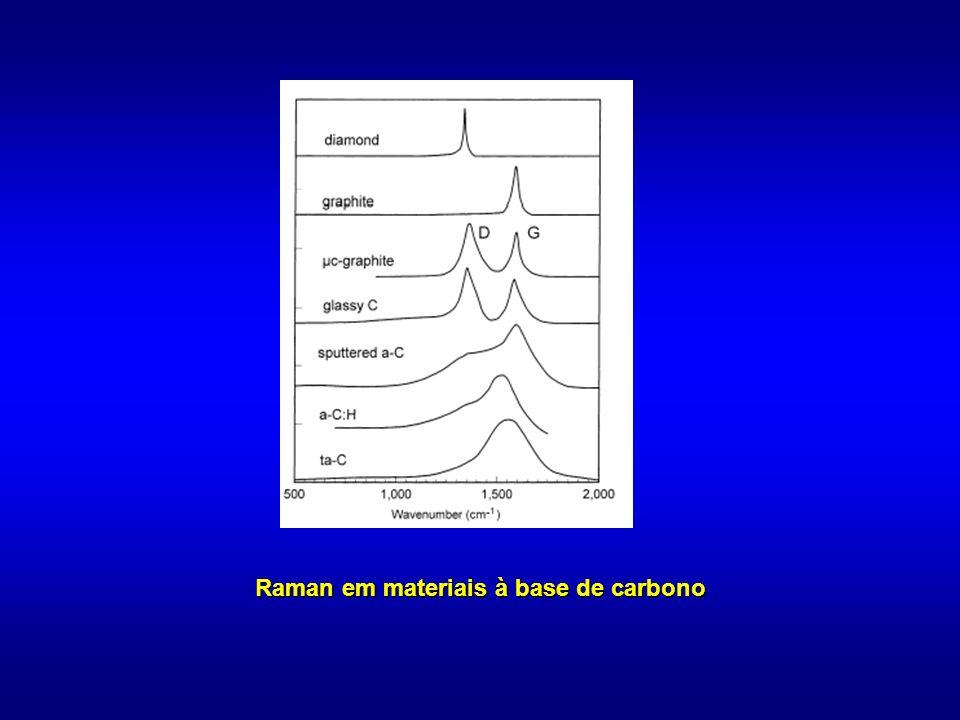 Raman em materiais à base de carbono