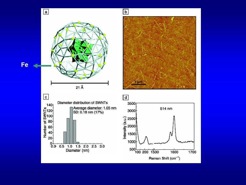 Propriedades mecânicas Nanoindentador