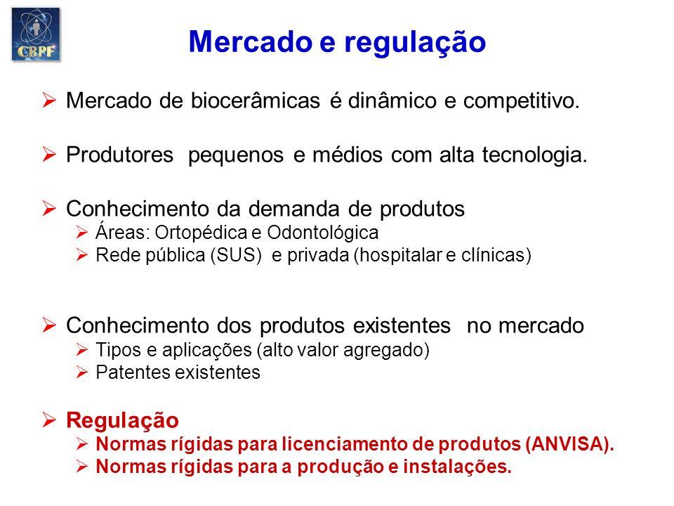 Mercado e regulação Mercado de biocerâmicas é dinâmico e competitivo. Produtores pequenos e médios com alta tecnologia. Conhecimento da demanda de pro