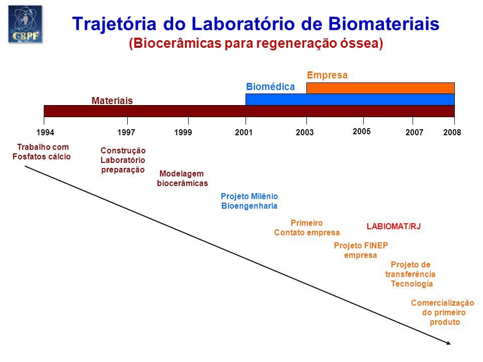 Trajetória do Laboratório de Biomateriais (Biocerâmicas para regeneração óssea) Trabalho com Fosfatos cálcio Construção Laboratório preparação Projeto