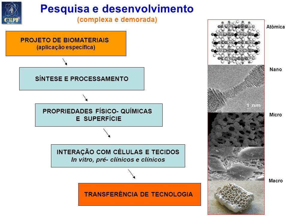 Pesquisa e desenvolvimento (complexa e demorada) PROJETO DE BIOMATERIAIS (aplicação específica) PROPRIEDADES FÍSICO- QUÍMICAS E SUPERFÍCIE SÍNTESE E P