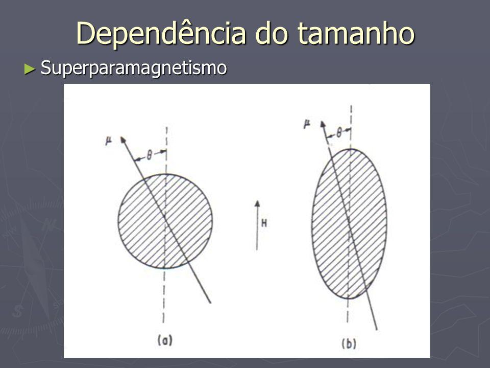 Dependência do tamanho Superparamagnetismo Superparamagnetismo