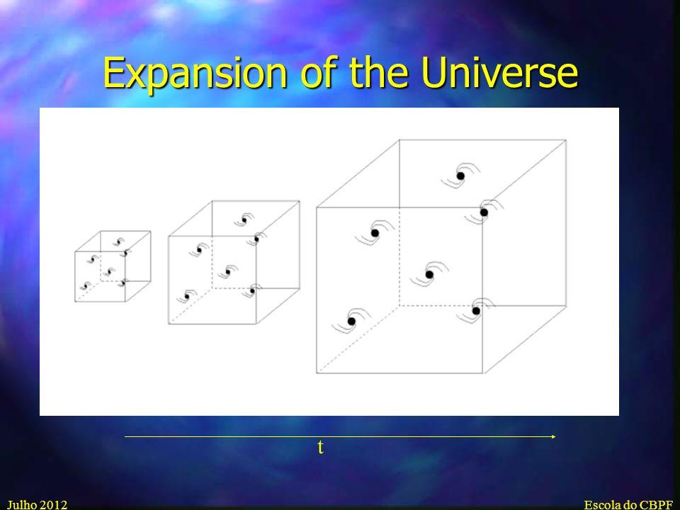 Julho 2012Escola do CBPF Pequenas fluctuações desenvolveu para clusters de galaxias