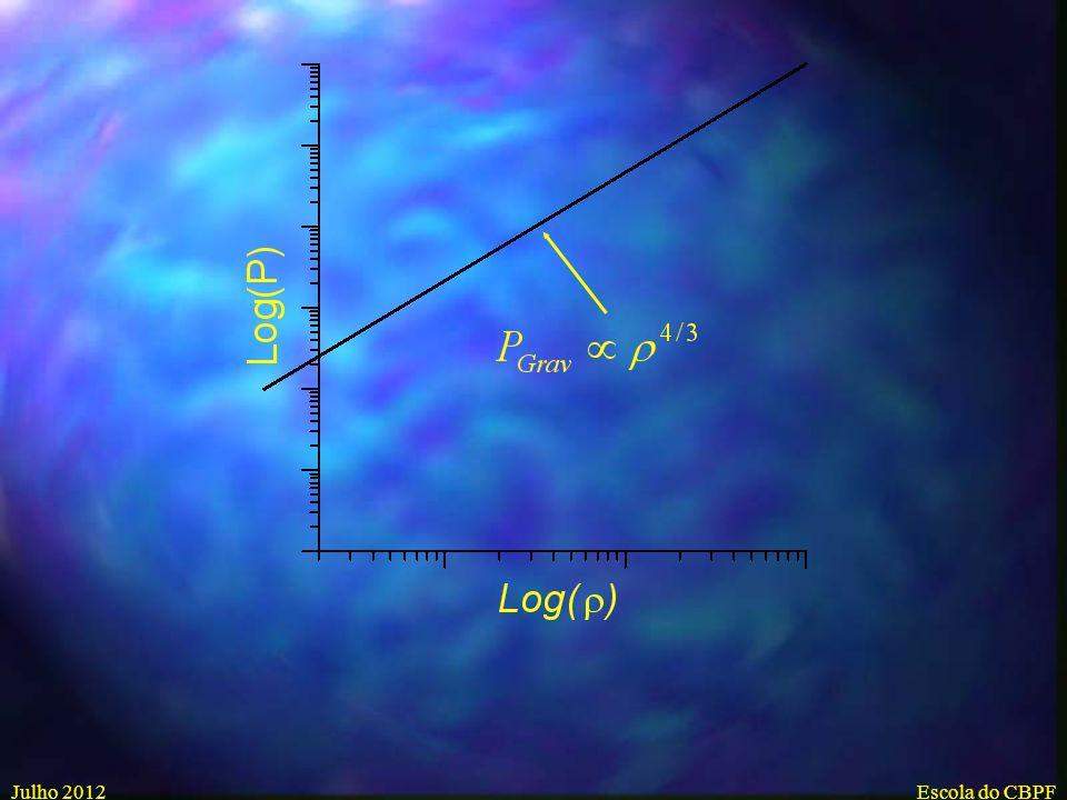 Julho 2012Escola do CBPF Gravitational Pressure for a star of mass M Homogeneous sphere of mass M: M