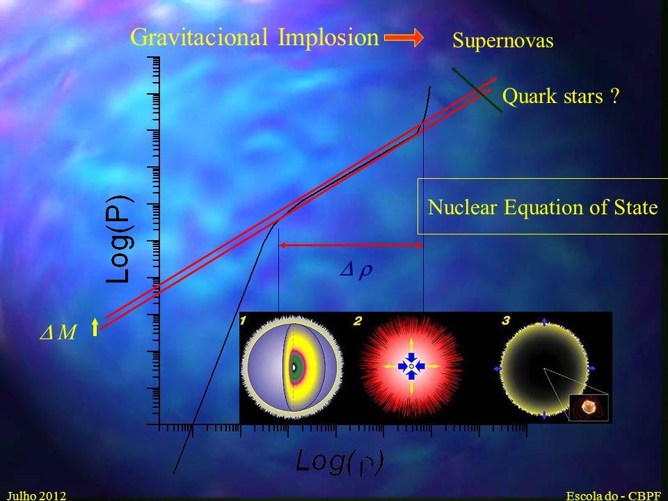 Pressão Gas de eletrons não relativistico degenerado Gas de eletrons relativistico degenerado Força Nuclear P grav (M < ) Equilibrium (anã branca) P grav (M > ) Estrela de Neutron