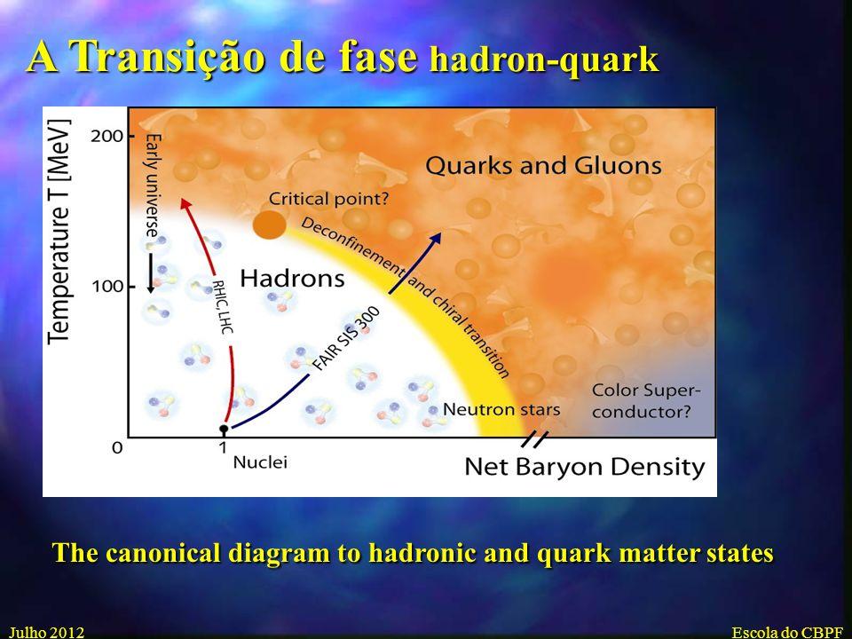 Julho 2012Escola do CBPF Programa mundial de colisões Ultrarelativisticas 4-101.5-4.0< 1 QGP (fm/c) 15-403.52.5 (GeV/fm 3 ) 7000-14000 20017s 1/2 (GeV) LHCRHICSPS Colisões Centrais